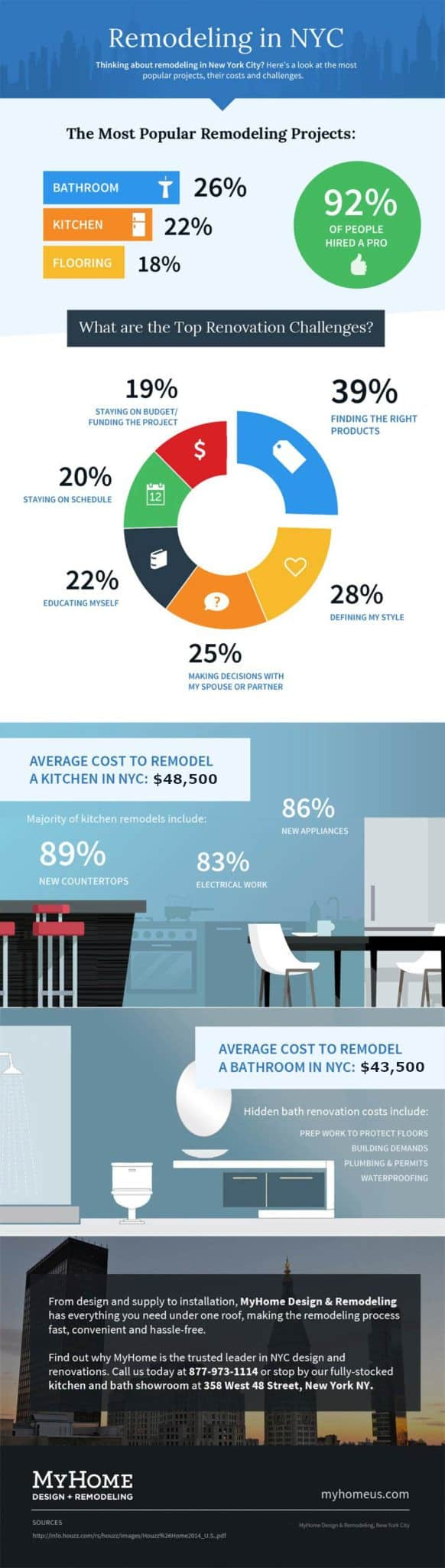How Much Does it Cost to Remodel in NYC?
